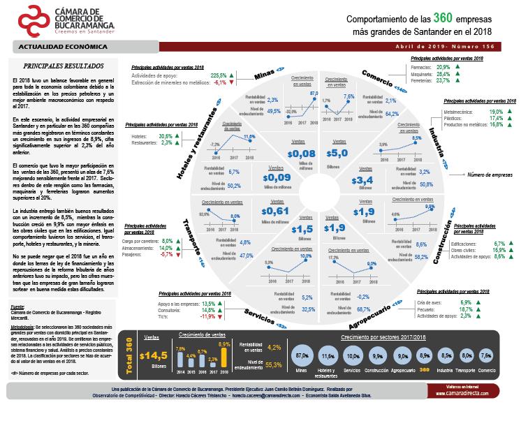 Indicadores Económicos de Santander - Cámara de Comercio de